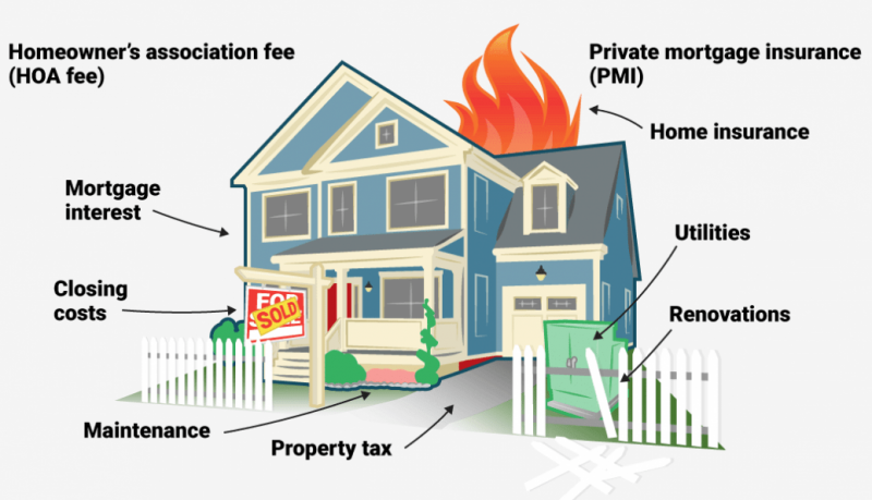 Additional costs of Home Buying